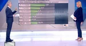 Δημοσκόπηση για την Κεντροαριστερά του ΠΑΜΑΚ: Άλλη μια... μεγάλη επιτυχία